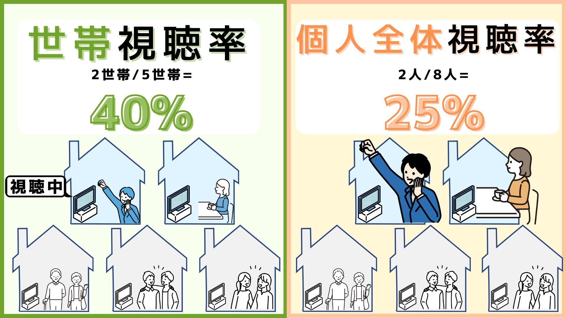世帯視聴率 個人視聴率