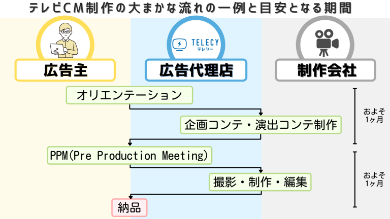 テレビCM制作の流れ