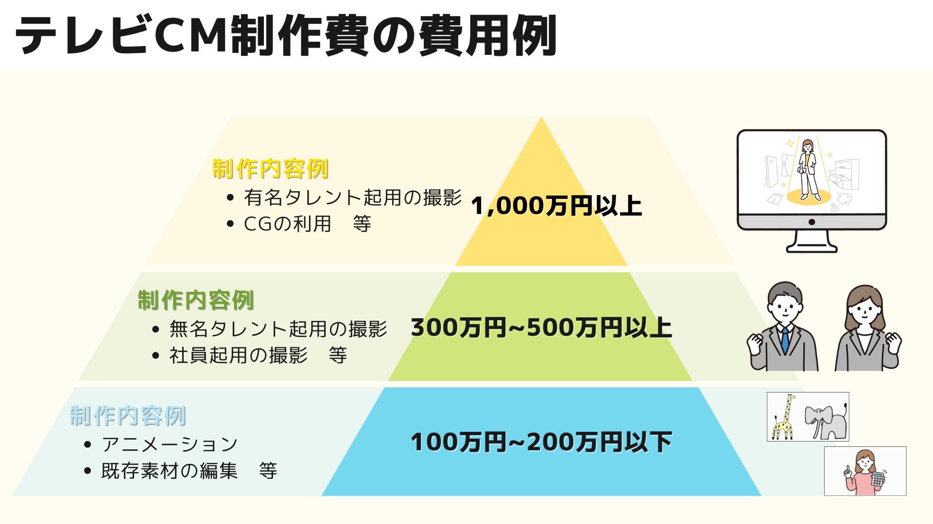 テレビCM制作費の例