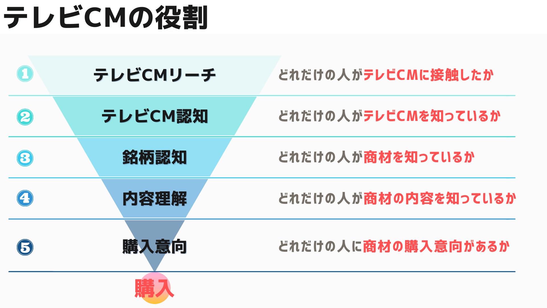 テレビCMの役割